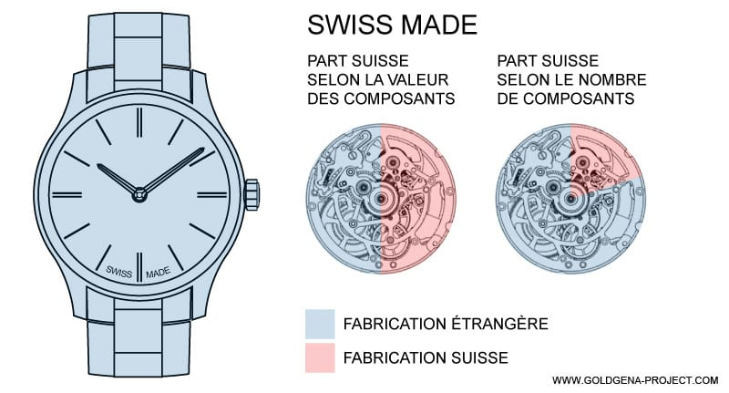 What is behind swiss made